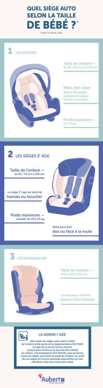 L'infographie pour choisir son siège auto i-size,